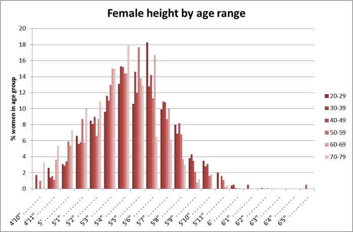 Heights of American females aged 20-79, as of 2007-2008 (source: CDC NHANES)