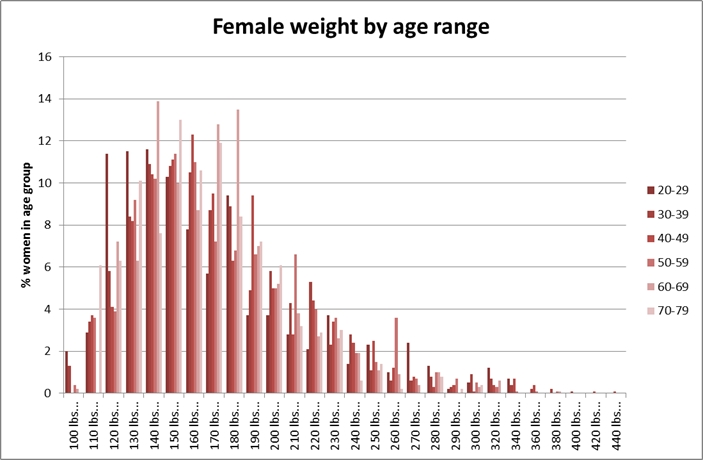 Weights of American females aged 20-79, as of 2007-2008 (source: CDC NHANES)