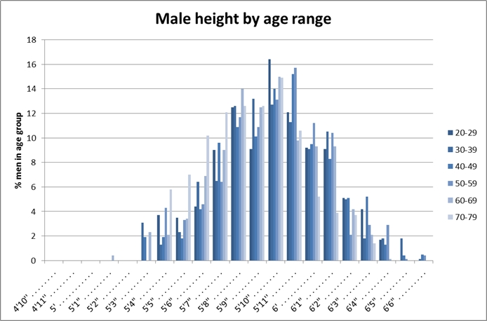 Heights of American males aged 20-79, as of 2007-2008 (source: CDC NHANES)