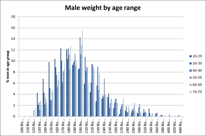 Weights of American males aged 20-79, as of 2007-2008 (source: CDC NHANES)